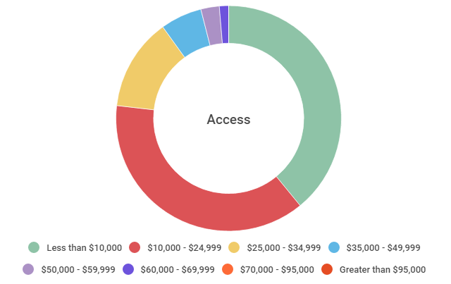 access by income
