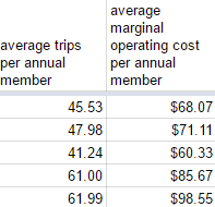 average cost per annual member