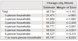 chicago median income