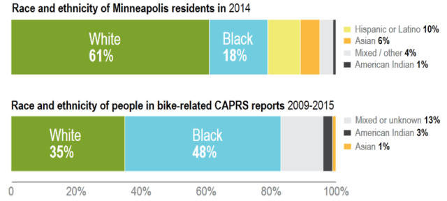 Minneapolis CAPRS reports
