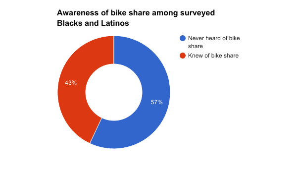 Awareness of bike share chart