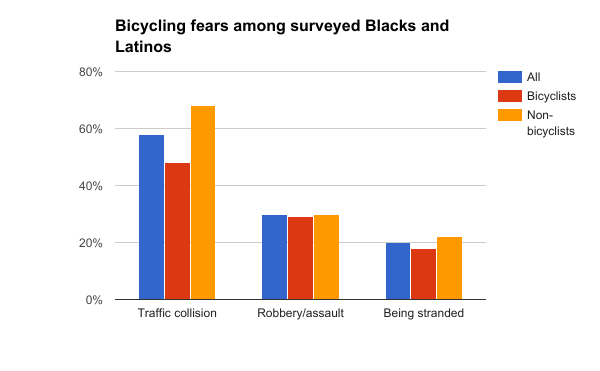 Bicycling fears among Blacks and Latinos