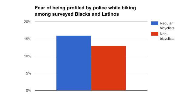 Fear of being profiled while biking_BlacksandLatinos