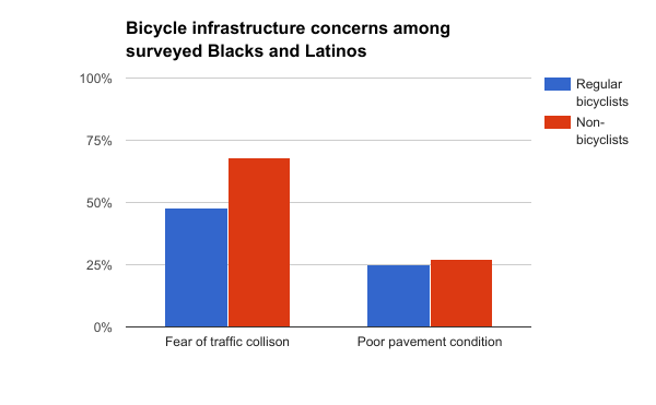 Infrastructure concerns Blacks and Latinos