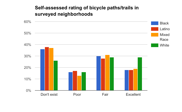 Rating of bicycle paths Blacks and Latinos