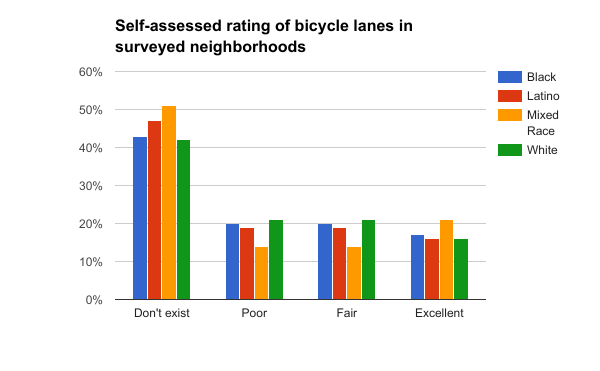 Rating of bicycle lanes Blacks and Latinos
