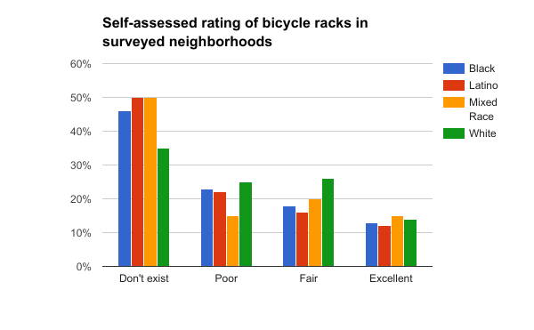 Rating of bicycle racks Blacks and Latinos