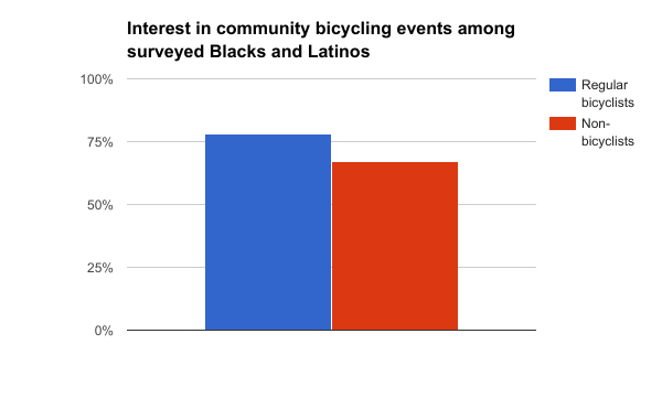 Interest in community bicycling events_BlacksandLatinos
