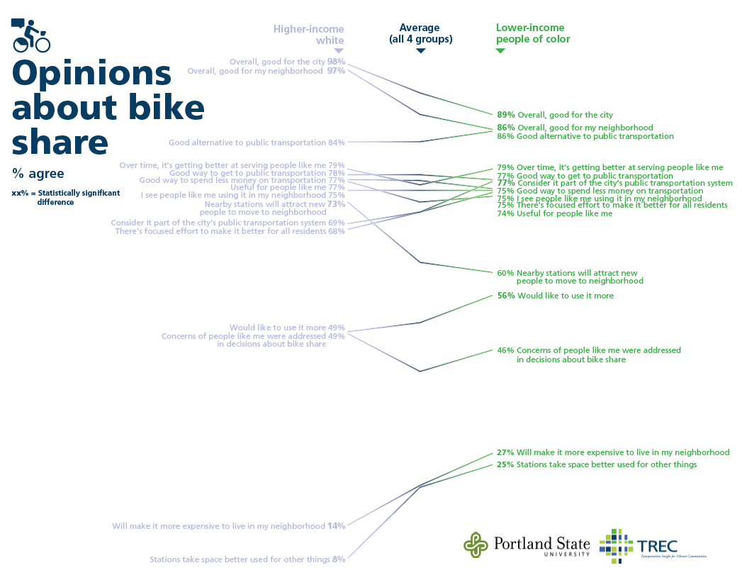 Opinions about bike share