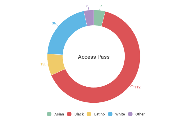 access pass users