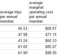 average cost per annual member