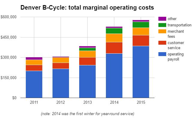 denver cost chart