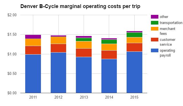 denver cost per trip chart