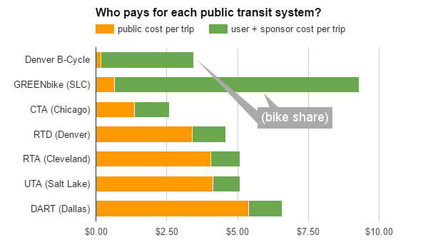 who pays transit national