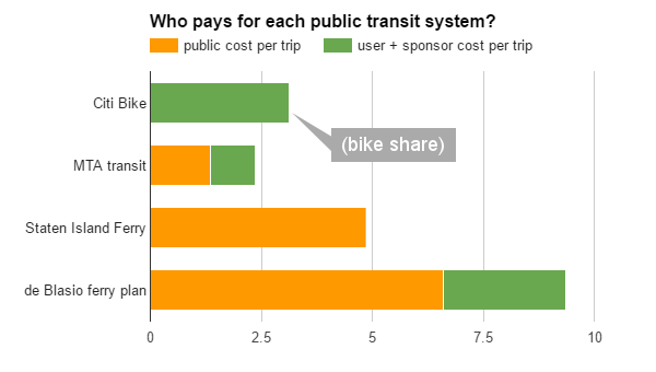 who pays transit nyc