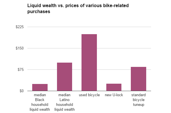 wealth and purchases