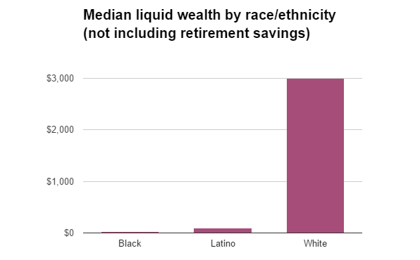 wealth by race