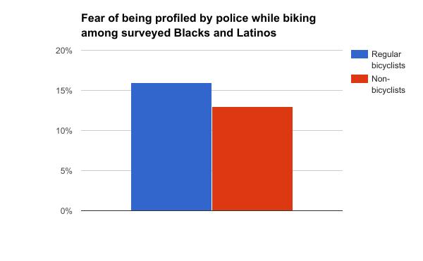 Fear of being profiled while biking_BlacksandLatinos