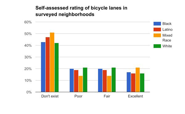 Rating of bicycle lanes Blacks and Latinos