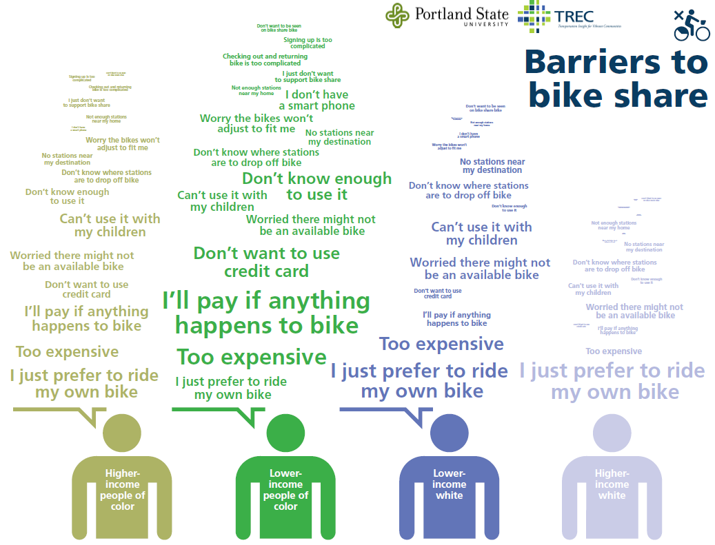 Barriers to bike share