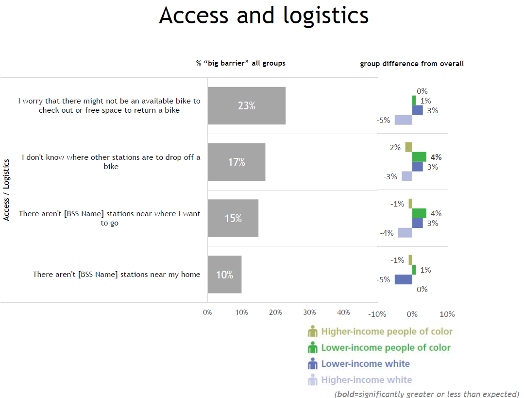Access and logistics