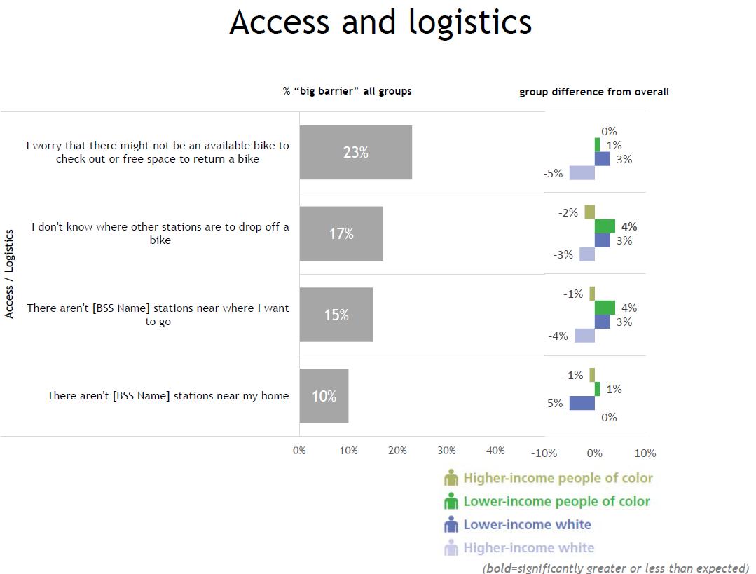 Access and logistics