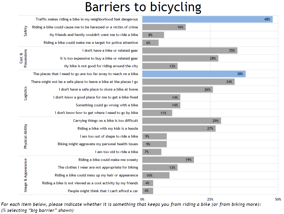 Barriers to bicycling