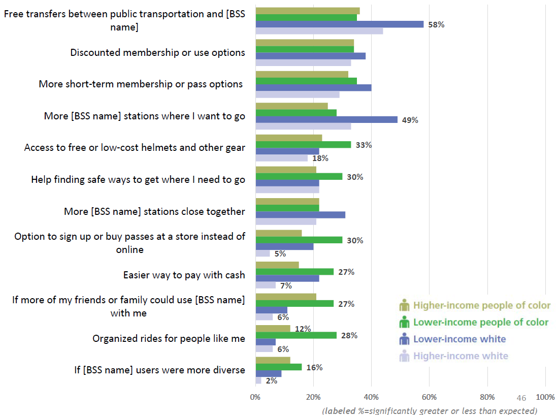 Incentives to use bike share