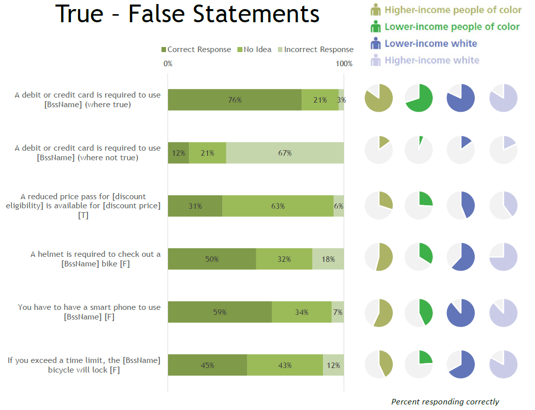 true false statements payment