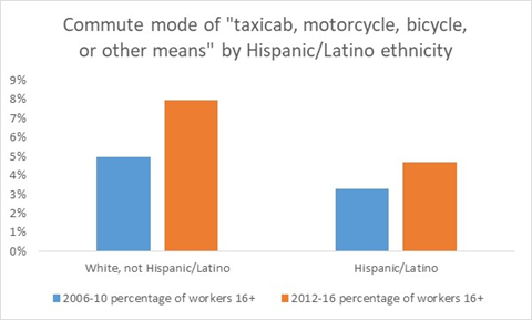 Commute mode by Hispanic Latino