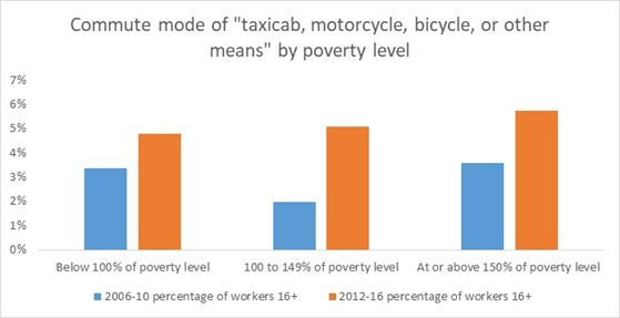 Commute mode by poverty level