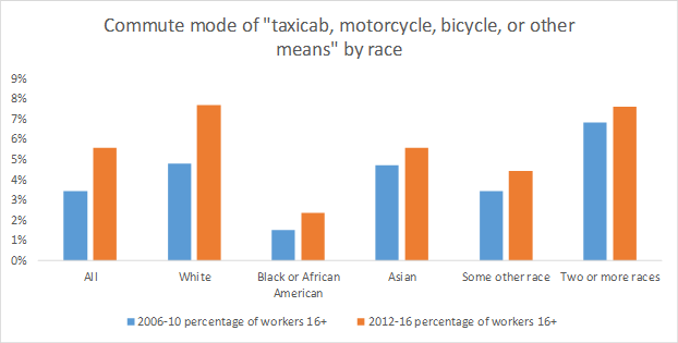 Commute mode by race