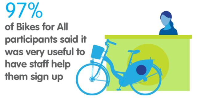 Bikes for all Glasgow 2
